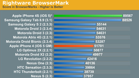 iphone-4s-benchmark