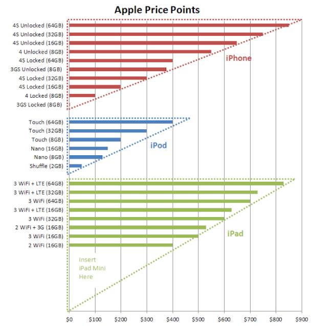 Apple Cjene Uredjaja u Americi