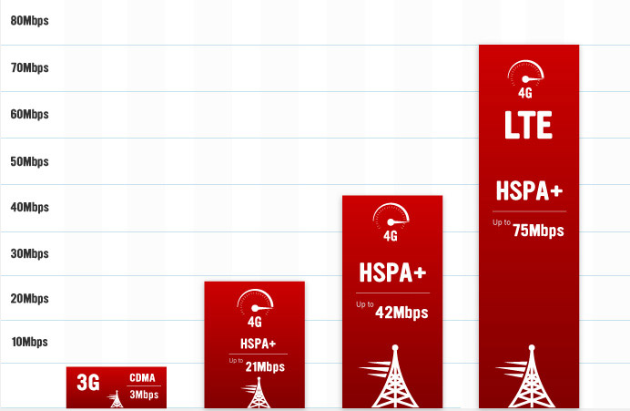 4g-lte-speeds