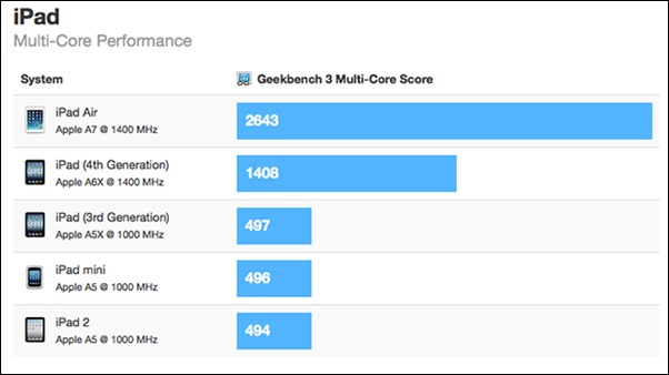 iPad-air-geekbench
