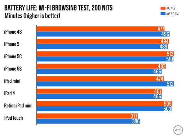 battery-life-comparison
