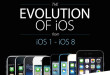 The-Evolution-of-iOS-1-to-8_cover