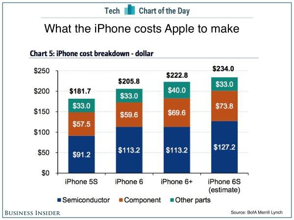 iPhone-cost-breakdown-e1442343661520