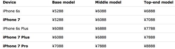 iPhone-7-price-list-China